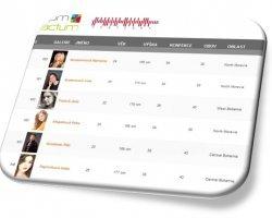 Nová databáze hostesek a promotérů